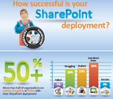 shpnt2 AIIM SharePoint InfoGraphic
